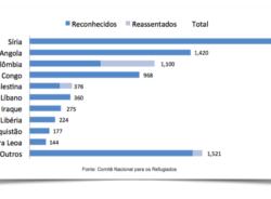 Brasil tem 8.863 refugiados de 79 nacionalidades, informa Conare